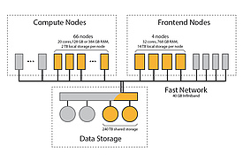 Orange parts belong to iDiv. Compute Nodes: Users submit jobs into a batch-queueing system (SGE) which automatically distributes them to the compute servers according to a set of rules.